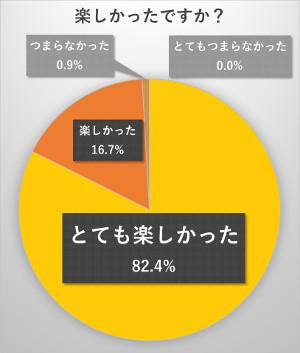 とても楽しかった82.4%