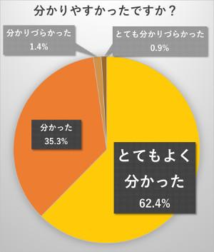 話がとても分かりやすかった62.4%