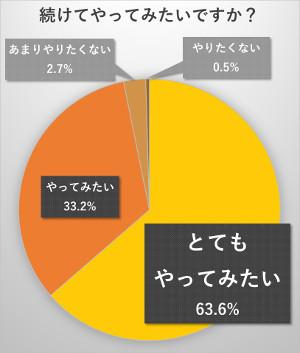 続けてとてもやりたい63.6%